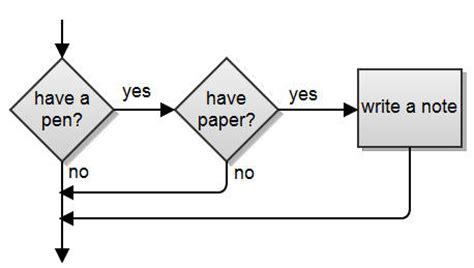 Web programming essay